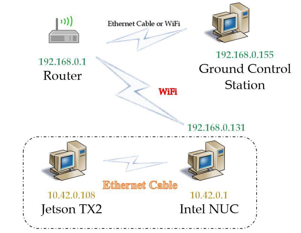 Network Cable Connection Diagram